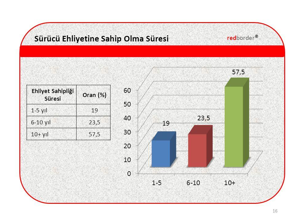 redborder ® 16 Ehliyet Sahipliği Süresi Oran (%) 1-5 yıl19 6-10 yıl23,5 10+ yıl57,5 Sürücü Ehliyetine Sahip Olma Süresi
