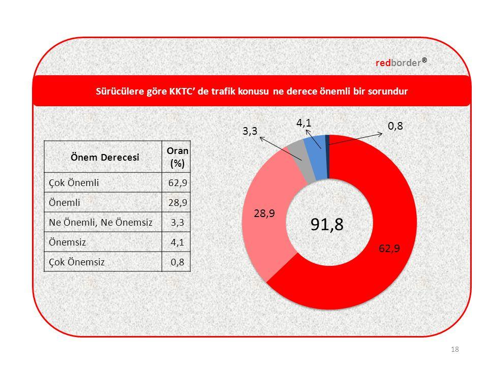Sürücülere göre KKTC' de trafik konusu ne derece önemli bir sorundur redborder ® 18 Önem Derecesi Oran (%) Çok Önemli62,9 Önemli28,9 Ne Önemli, Ne Önemsiz3,3 Önemsiz4,1 Çok Önemsiz0,8
