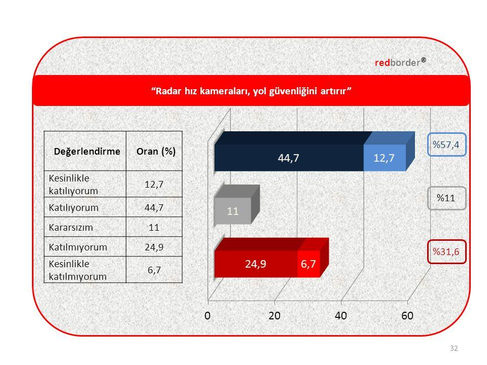 Radar hız kameraları, yol güvenliğini artırır redborder ® 32 DeğerlendirmeOran (%) Kesinlikle katılıyorum 12,7 Katılıyorum44,7 Kararsızım11 Katılmıyorum24,9 Kesinlikle katılmıyorum 6,7 %11 %31,6 %57,4