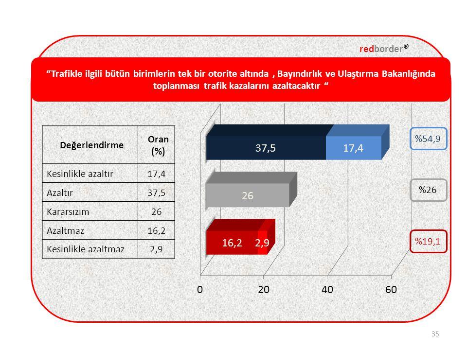 Trafikle ilgili bütün birimlerin tek bir otorite altında, Bayındırlık ve Ulaştırma Bakanlığında toplanması trafik kazalarını azaltacaktır redborder ® 35 Değerlendirme Oran (%) Kesinlikle azaltır17,4 Azaltır37,5 Kararsızım26 Azaltmaz16,2 Kesinlikle azaltmaz2,9 %26 %19,1 %54,9