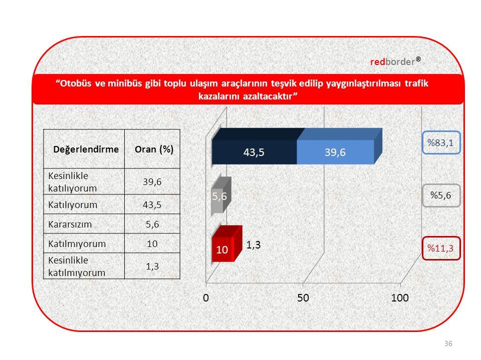 Otobüs ve minibüs gibi toplu ulaşım araçlarının teşvik edilip yaygınlaştırılması trafik kazalarını azaltacaktır redborder ® 36 DeğerlendirmeOran (%) Kesinlikle katılıyorum 39,6 Katılıyorum43,5 Kararsızım5,6 Katılmıyorum10 Kesinlikle katılmıyorum 1,3 %5,6 %11,3 %83,1
