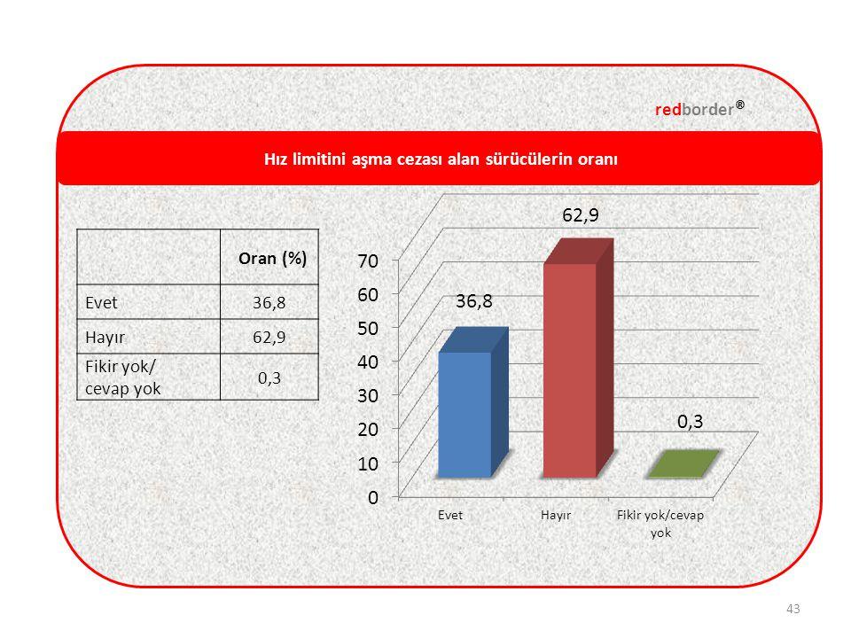Hız limitini aşma cezası alan sürücülerin oranı redborder ® 43 Oran (%) Evet36,8 Hayır62,9 Fikir yok/ cevap yok 0,3