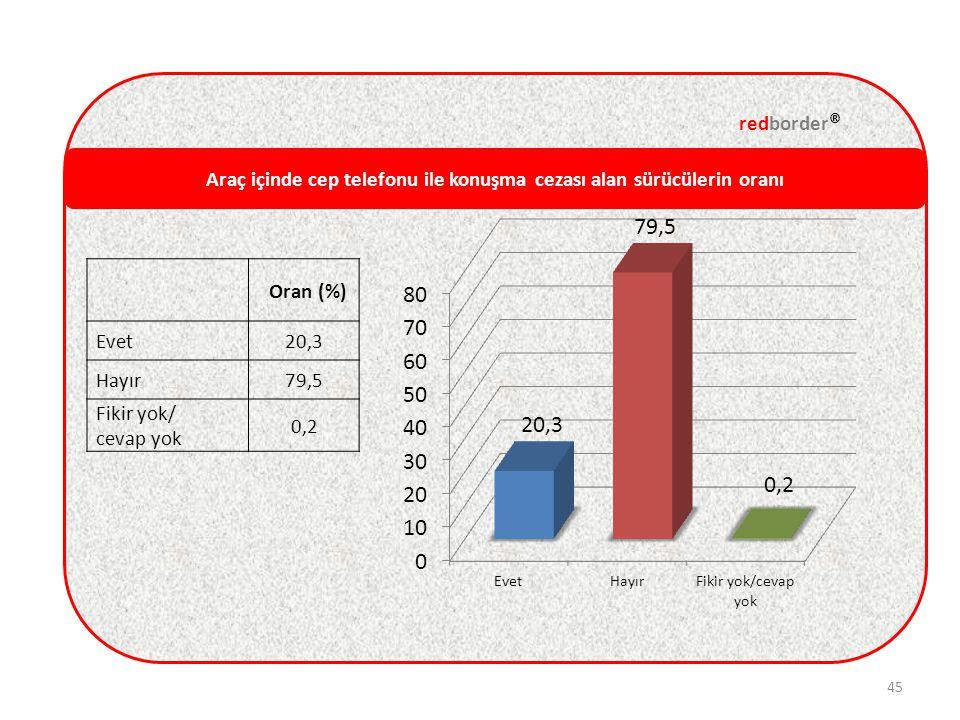 Araç içinde cep telefonu ile konuşma cezası alan sürücülerin oranı redborder ® 45 Oran (%) Evet20,3 Hayır79,5 Fikir yok/ cevap yok 0,2