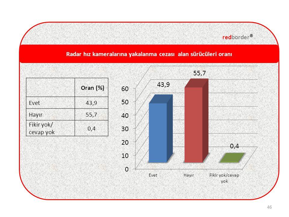 Radar hız kameralarına yakalanma cezası alan sürücüleri oranı redborder ® 46 Oran (%) Evet43,9 Hayır55,7 Fikir yok/ cevap yok 0,4