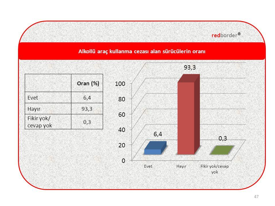 Alkollü araç kullanma cezası alan sürücülerin oranı redborder ® 47 Oran (%) Evet6,4 Hayır93,3 Fikir yok/ cevap yok 0,3