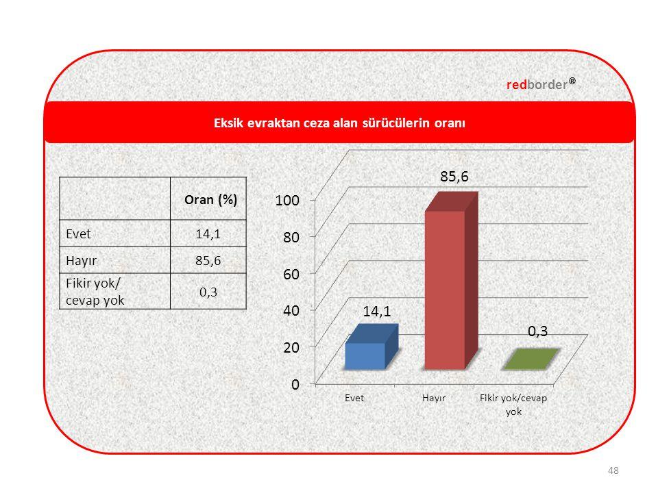Eksik evraktan ceza alan sürücülerin oranı redborder ® 48 Oran (%) Evet14,1 Hayır85,6 Fikir yok/ cevap yok 0,3