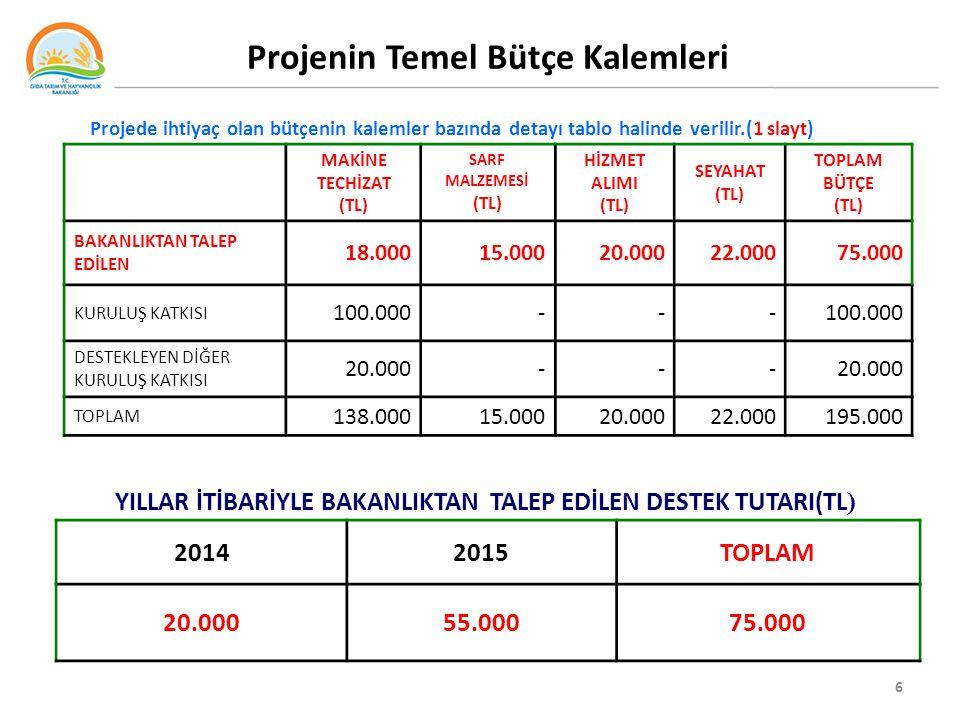 Projenin Temel Bütçe Kalemleri 6 MAKİNE TECHİZAT (TL) SARF MALZEMESİ (TL) HİZMET ALIMI (TL) SEYAHAT (TL) TOPLAM BÜTÇE (TL) BAKANLIKTAN TALEP EDİLEN 18.00015.00020.00022.00075.000 KURULUŞ KATKISI 100.000--- DESTEKLEYEN DİĞER KURULUŞ KATKISI 20.000--- TOPLAM 138.00015.00020.00022.000195.000 YILLAR İTİBARİYLE BAKANLIKTAN TALEP EDİLEN DESTEK TUTARI(TL ) 20142015TOPLAM 20.00055.00075.000 Projede ihtiyaç olan bütçenin kalemler bazında detayı tablo halinde verilir.(1 slayt)
