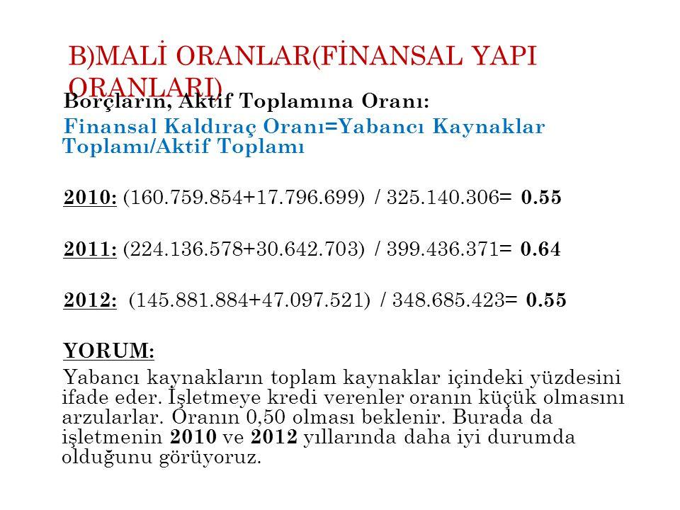 B)MALİ ORANLAR(FİNANSAL YAPI ORANLARI) Borçların, Aktif Toplamına Oranı: Finansal Kaldıraç Oranı=Yabancı Kaynaklar Toplamı/Aktif Toplamı 2010: (160.75