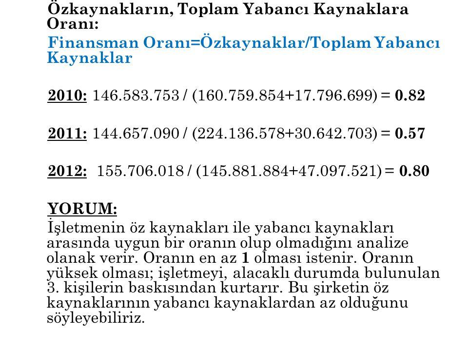 Özkaynakların, Toplam Yabancı Kaynaklara Oranı: Finansman Oranı=Özkaynaklar/Toplam Yabancı Kaynaklar 2010: 146.583.753 / (160.759.854+17.796.699) = 0.82 2011: 144.657.090 / (224.136.578+30.642.703) = 0.57 2012: 155.706.018 / (145.881.884+47.097.521) = 0.80 YORUM: İşletmenin öz kaynakları ile yabancı kaynakları arasında uygun bir oranın olup olmadığını analize olanak verir.