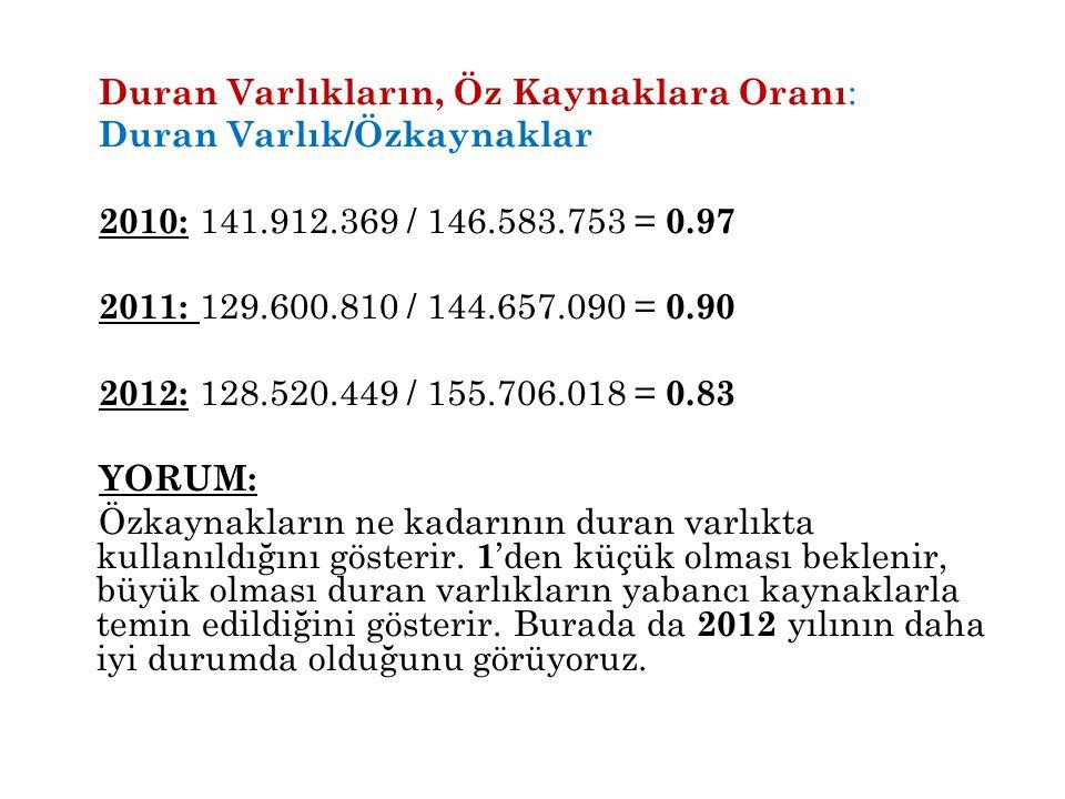 Duran Varlıkların, Öz Kaynaklara Oranı : Duran Varlık/Özkaynaklar 2010: 141.912.369 / 146.583.753 = 0.97 2011: 129.600.810 / 144.657.090 = 0.90 2012:
