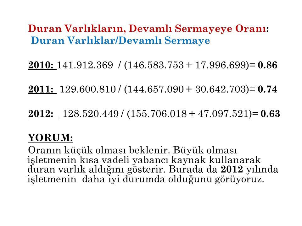 Duran Varlıkların, Devamlı Sermayeye Oranı: Duran Varlıklar/Devamlı Sermaye 2010: 141.912.369 / (146.583.753 + 17.996.699)= 0.86 2011: 129.600.810 / (144.657.090 + 30.642.703)= 0.74 2012: 128.520.449 / (155.706.018 + 47.097.521)= 0.63 YORUM: Oranın küçük olması beklenir.