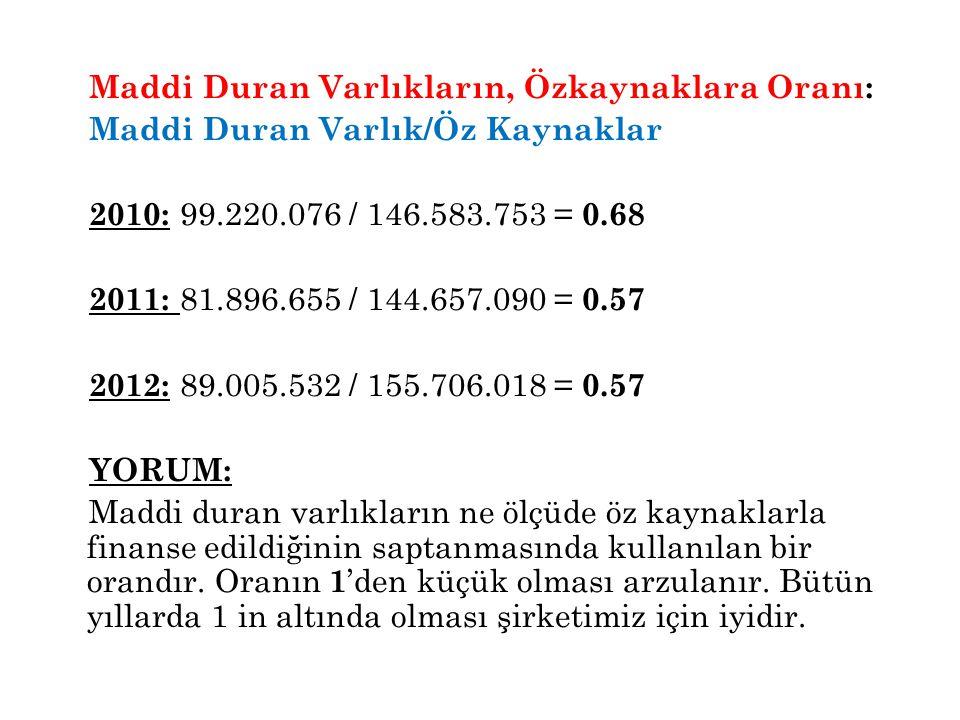 Maddi Duran Varlıkların, Özkaynaklara Oranı: Maddi Duran Varlık/Öz Kaynaklar 2010: 99.220.076 / 146.583.753 = 0.68 2011: 81.896.655 / 144.657.090 = 0.