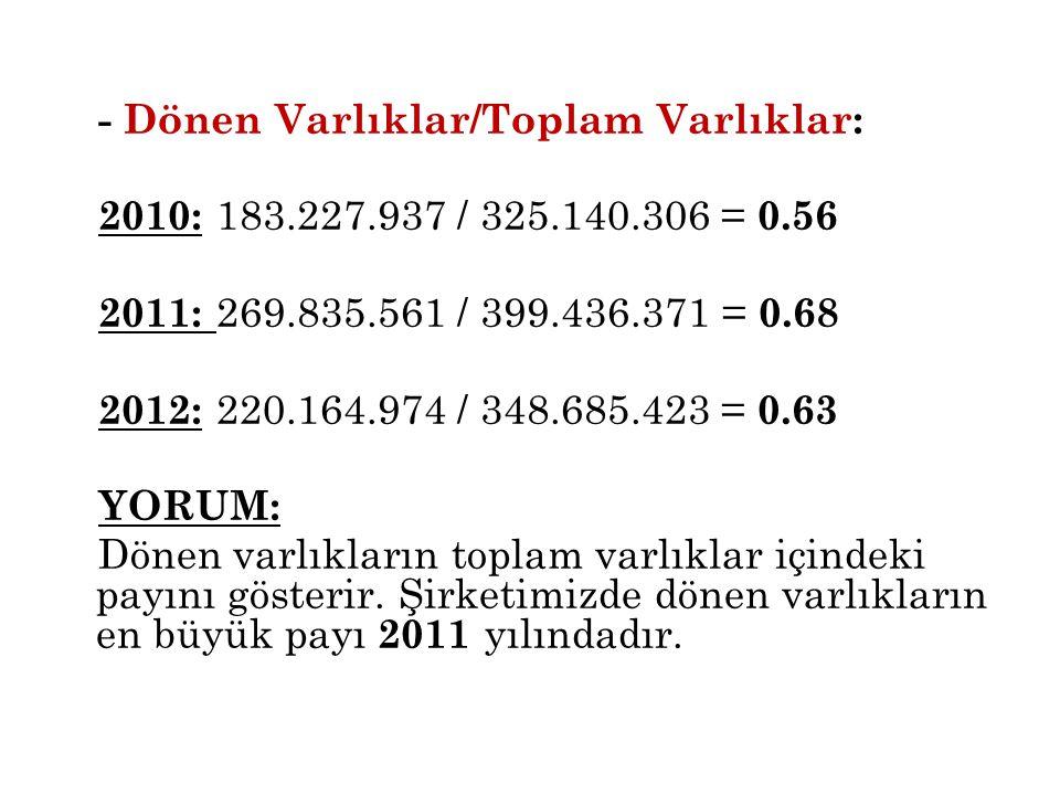 - Dönen Varlıklar/Toplam Varlıklar: 2010: 183.227.937 / 325.140.306 = 0.56 2011: 269.835.561 / 399.436.371 = 0.68 2012: 220.164.974 / 348.685.423 = 0.