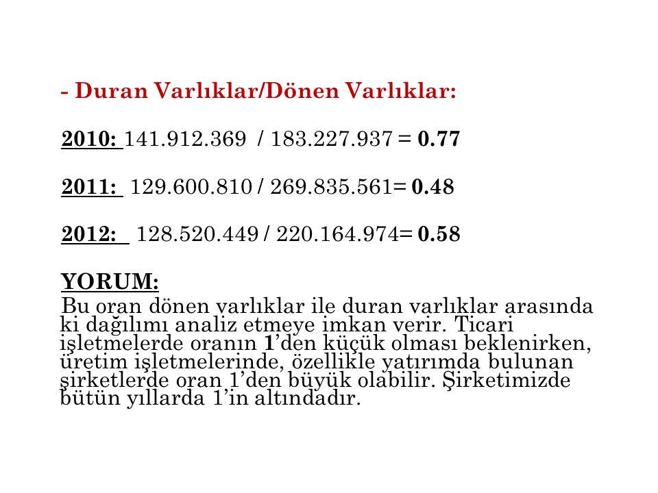- Duran Varlıklar/Dönen Varlıklar: 2010: 141.912.369 / 183.227.937 = 0.77 2011: 129.600.810 / 269.835.561= 0.48 2012: 128.520.449 / 220.164.974= 0.58
