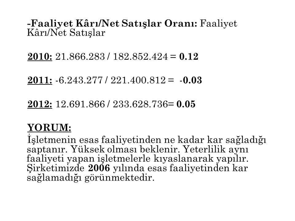 -Faaliyet Kârı/Net Satışlar Oranı: Faaliyet Kârı/Net Satışlar 2010: 21.866.283 / 182.852.424 = 0.12 2011: -6.243.277 / 221.400.812 = - 0.03 2012: 12.6