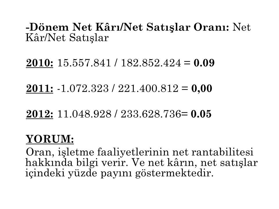 -Dönem Net Kârı/Net Satışlar Oranı: Net Kâr/Net Satışlar 2010: 15.557.841 / 182.852.424 = 0.09 2011: -1.072.323 / 221.400.812 = 0,00 2012: 11.048.928 / 233.628.736= 0.05 YORUM: Oran, işletme faaliyetlerinin net rantabilitesi hakkında bilgi verir.