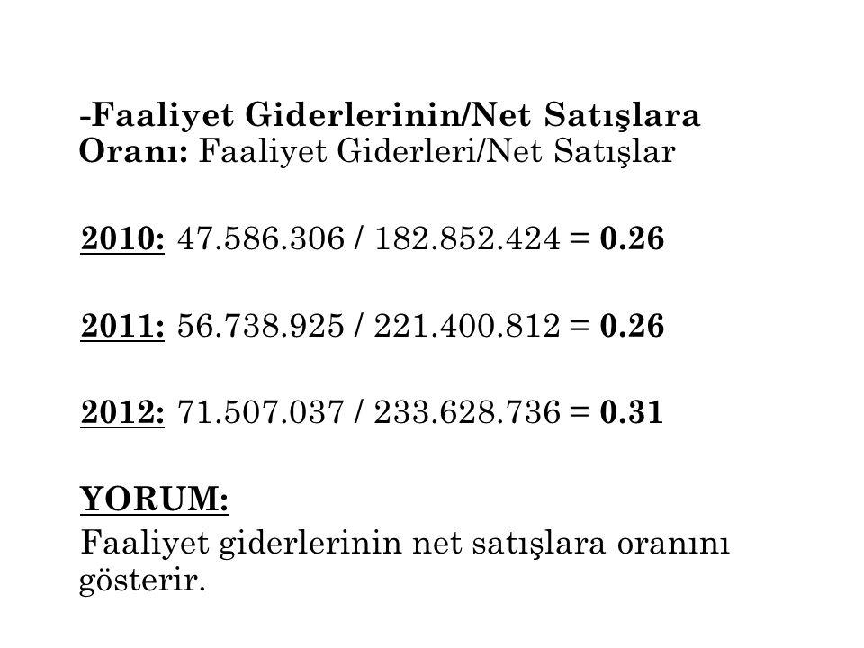-Faaliyet Giderlerinin/Net Satışlara Oranı: Faaliyet Giderleri/Net Satışlar 2010: 47.586.306 / 182.852.424 = 0.26 2011: 56.738.925 / 221.400.812 = 0.2