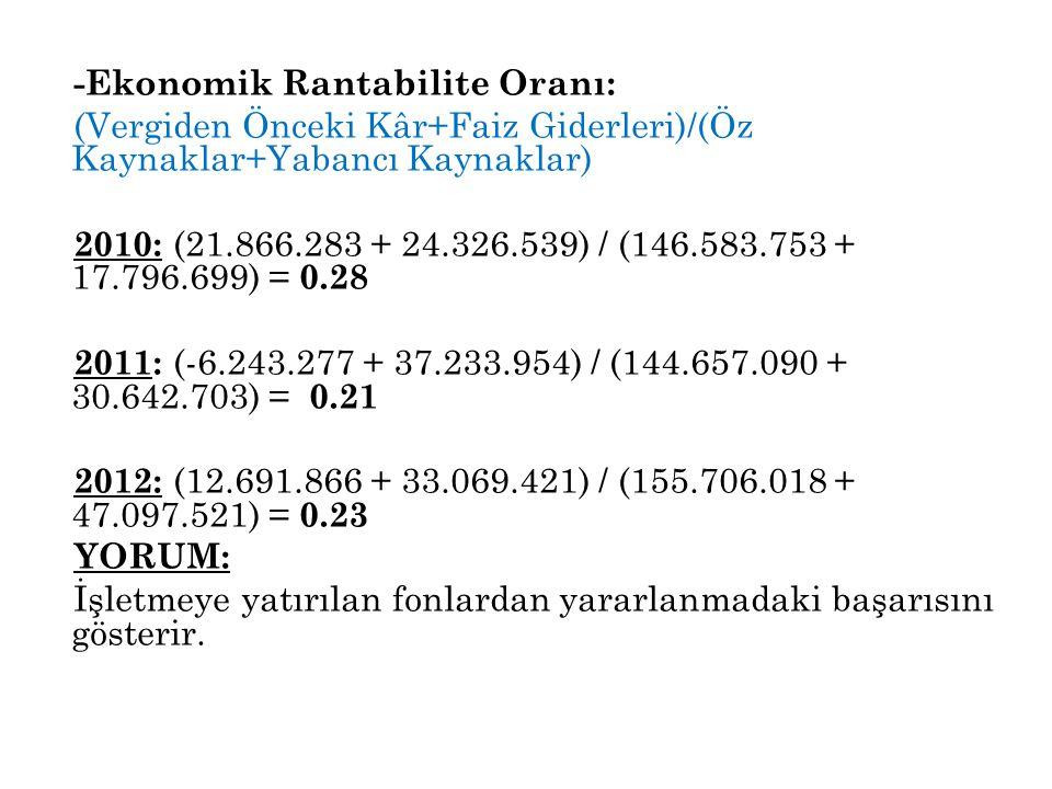 -Ekonomik Rantabilite Oranı: (Vergiden Önceki Kâr+Faiz Giderleri)/(Öz Kaynaklar+Yabancı Kaynaklar) 2010: (21.866.283 + 24.326.539) / (146.583.753 + 17.796.699) = 0.28 2011: (-6.243.277 + 37.233.954) / (144.657.090 + 30.642.703) = 0.21 2012: (12.691.866 + 33.069.421) / (155.706.018 + 47.097.521) = 0.23 YORUM: İşletmeye yatırılan fonlardan yararlanmadaki başarısını gösterir.