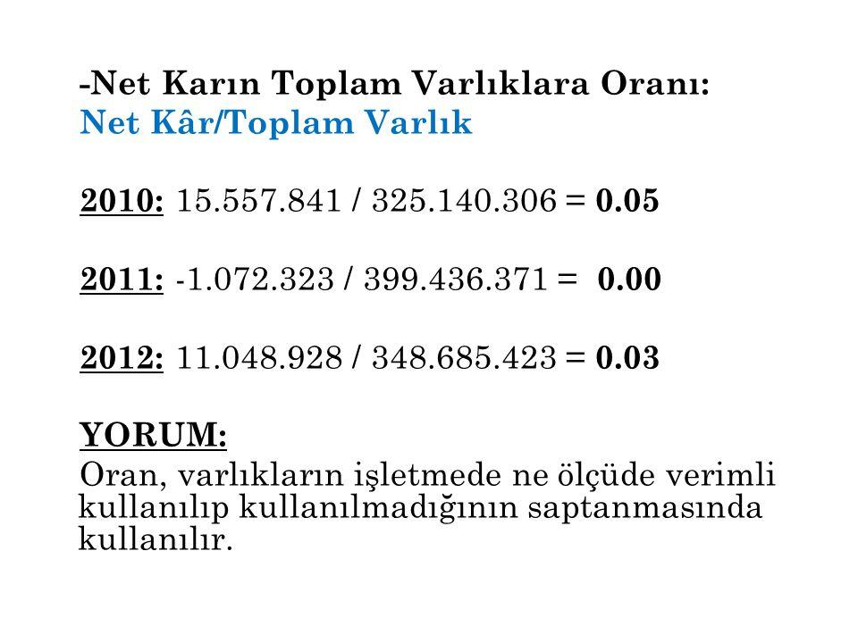 -Net Karın Toplam Varlıklara Oranı: Net Kâr/Toplam Varlık 2010: 15.557.841 / 325.140.306 = 0.05 2011: -1.072.323 / 399.436.371 = 0.00 2012: 11.048.928