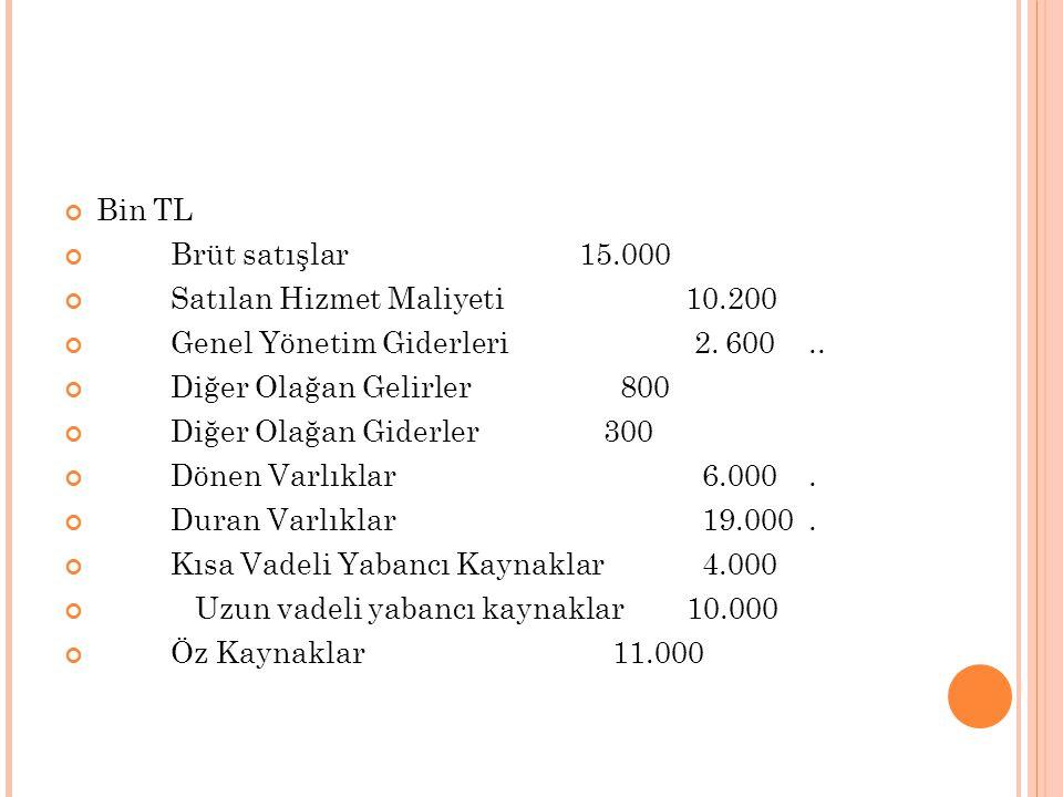 Bin TL Brüt satışlar 15.000 Satılan Hizmet Maliyeti 10.200 Genel Yönetim Giderleri 2. 600.. Diğer Olağan Gelirler 800 Diğer Olağan Giderler 300 Dönen
