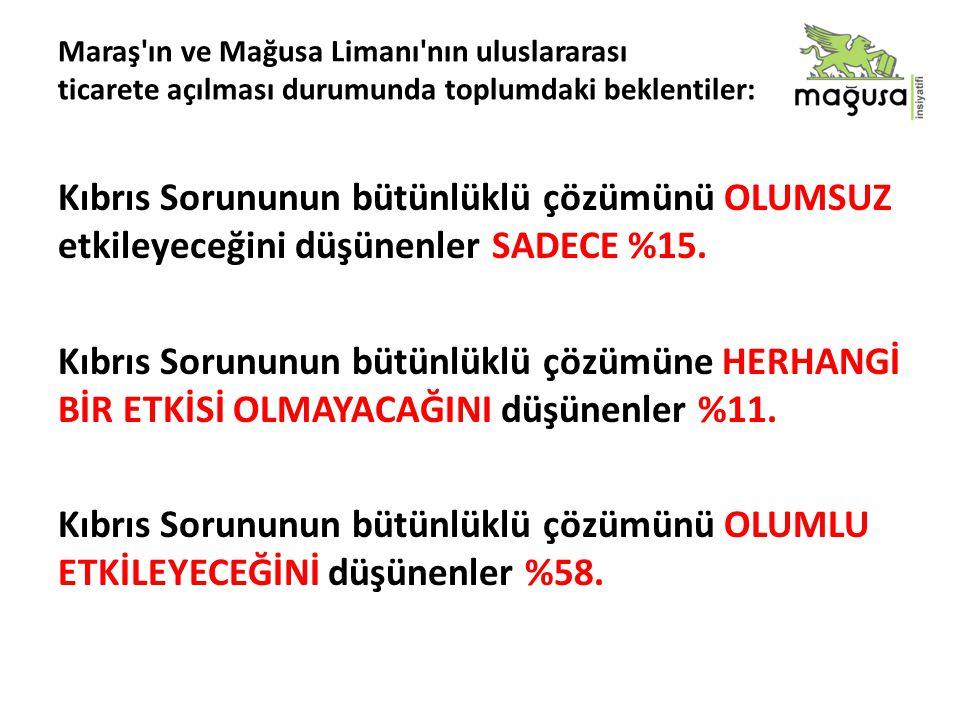 Kıbrıs Sorununun bütünlüklü çözümünü OLUMSUZ etkileyeceğini düşünenler SADECE %15.