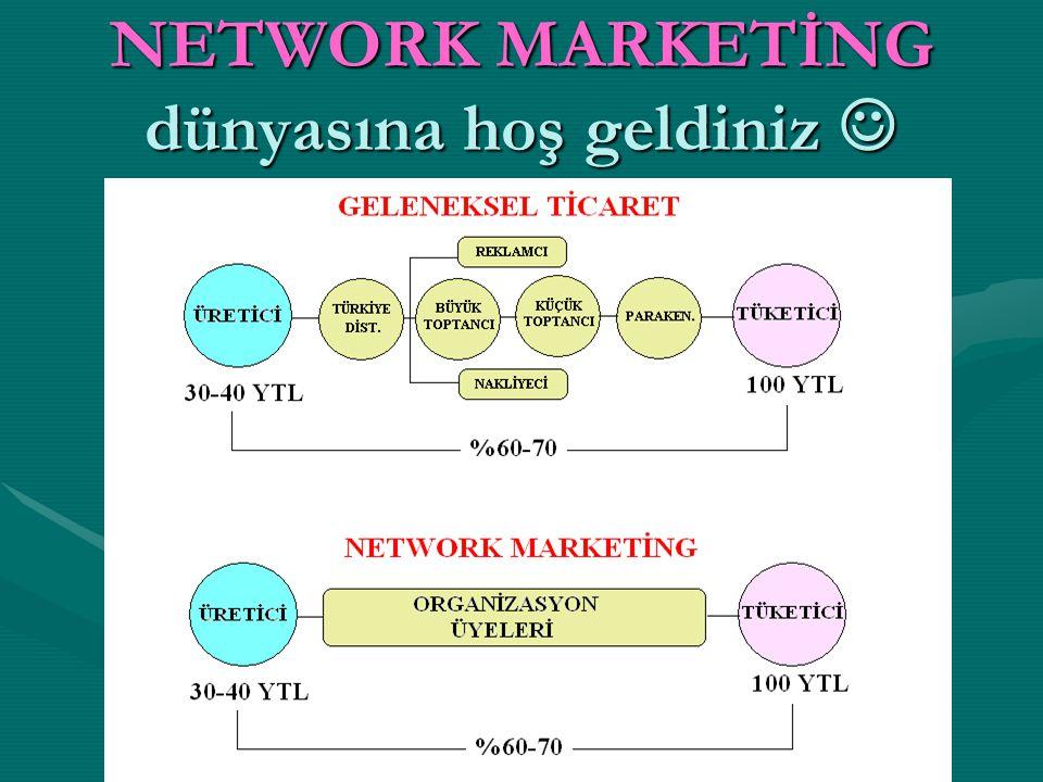 NETWORK MARKETİNG dünyasına hoş geldiniz NETWORK MARKETİNG dünyasına hoş geldiniz