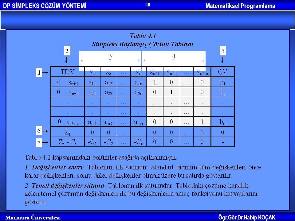 Matematiksel ProgramlamaDP SİMPLEKS ÇÖZÜM YÖNTEMİ Öğr.Gör.Dr.Habip KOÇAK Marmara Üniversitesi 15
