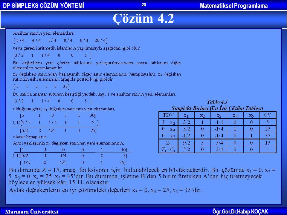 Matematiksel ProgramlamaDP SİMPLEKS ÇÖZÜM YÖNTEMİ Öğr.Gör.Dr.Habip KOÇAK Marmara Üniversitesi 20 Çözüm 4.2 Bu durumda Z = 15, amaç fonksiyonu için bu