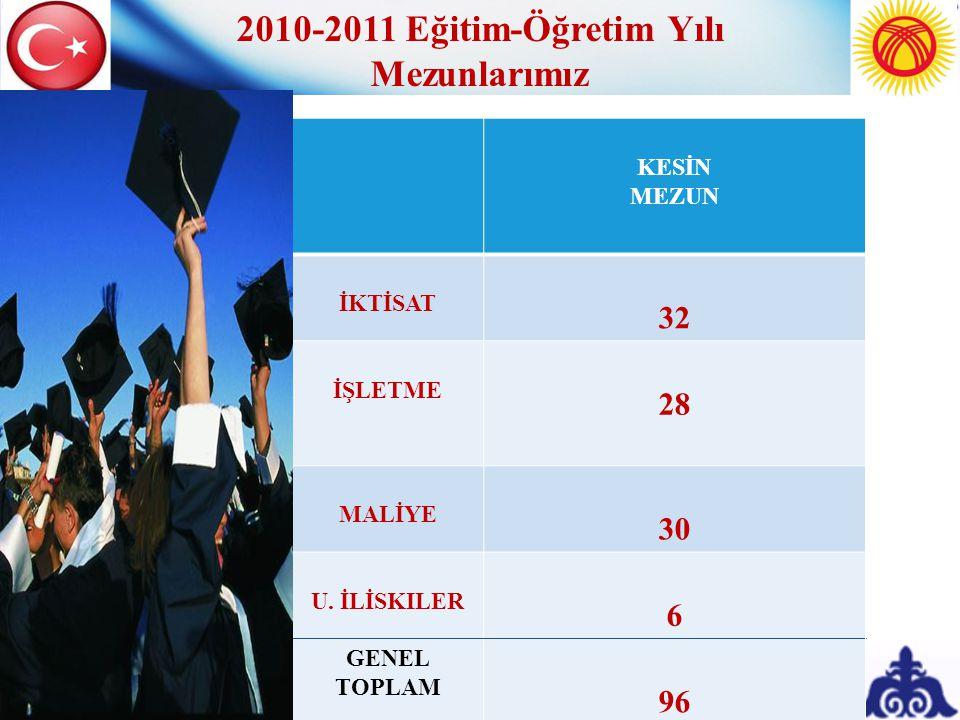 KESİN MEZUN İKTİSAT 32 İŞLETME 28 MALİYE 30 U. İLİSKILER 6 GENEL TOPLAM 96 2010-2011 Eğitim-Öğretim Yılı Mezunlarımız