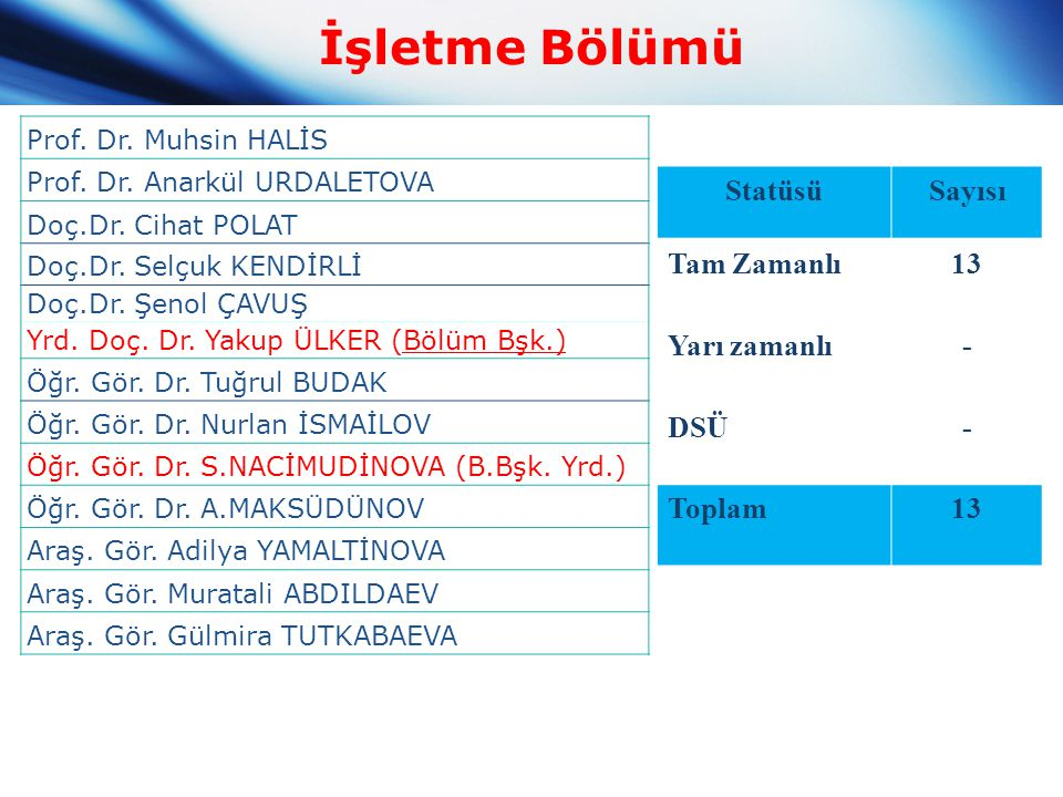 Prof.Dr. Muhsin HALİS Prof. Dr. Anarkül URDALETOVA Doç.Dr.