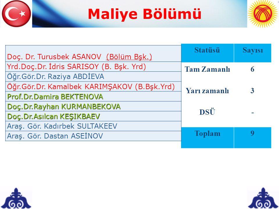 Maliye Bölümü StatüsüSayısı Tam Zamanlı6 Yarı zamanlı3 DSÜ- Toplam9 Doç. Dr. Turusbek ASANOV (Bölüm Bşk.) Yrd.Doç.Dr. İdris SARISOY (B. Bşk. Yrd) Öğr.