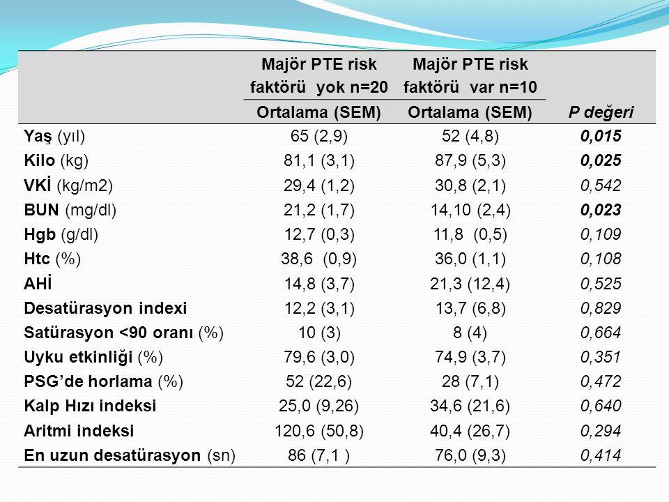Majör PTE risk faktörü yok n=20 Majör PTE risk faktörü var n=10 Ortalama (SEM) P değeri Yaş (yıl)65 (2,9)52 (4,8)0,015 Kilo (kg)81,1 (3,1)87,9 (5,3)0,