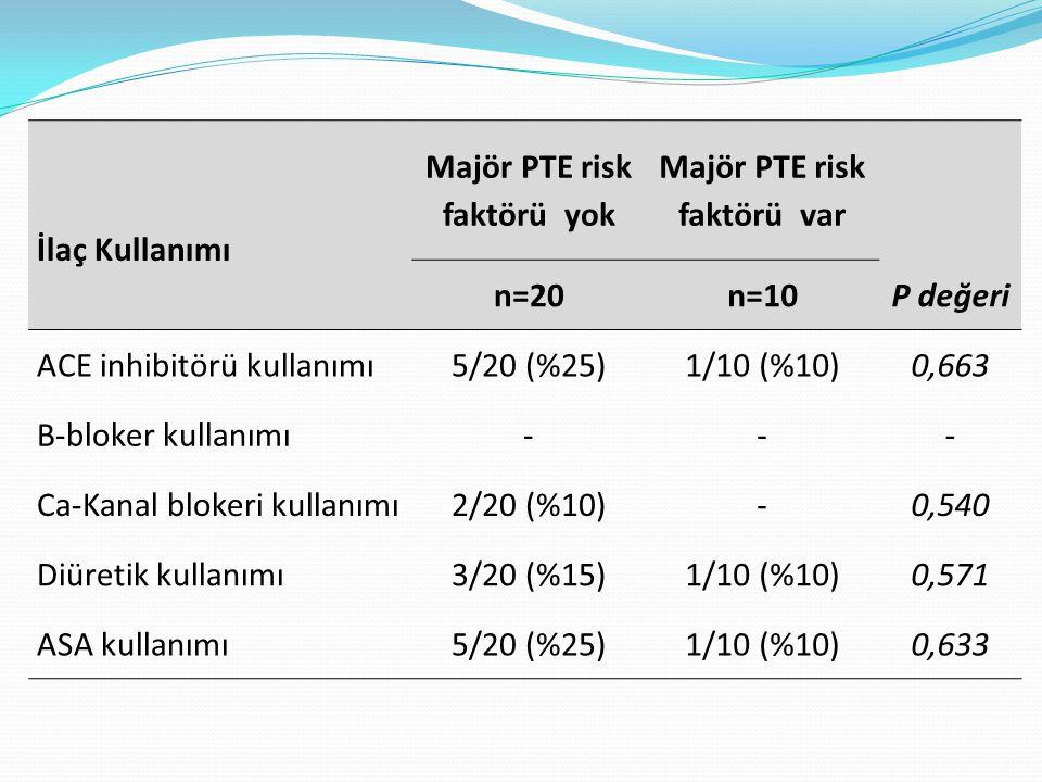 İlaç Kullanımı Majör PTE risk faktörü yok Majör PTE risk faktörü var n=20n=10P değeri ACE inhibitörü kullanımı5/20 (%25)1/10 (%10)0,663 B-bloker kulla
