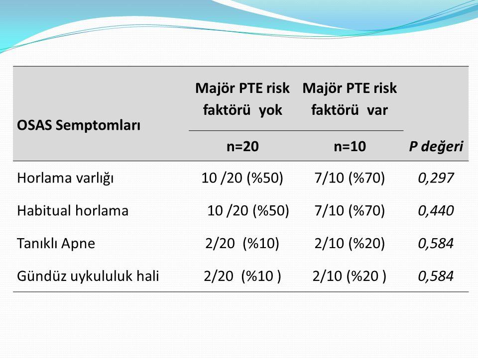 OSAS Semptomları Majör PTE risk faktörü yok Majör PTE risk faktörü var n=20n=10P değeri Horlama varlığı10 /20 (%50)7/10 (%70)0,297 Habitual horlama 10