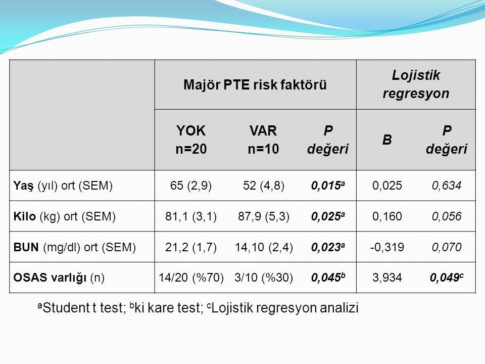 Majör PTE risk faktörü Lojistik regresyon YOK n=20 VAR n=10 P değeri B Yaş (yıl) ort (SEM)65 (2,9)52 (4,8)0,015 a 0,0250,634 Kilo (kg) ort (SEM)81,1 (