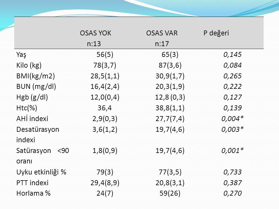OSAS YOK n:13 OSAS VAR n:17 P değeri Yaş56(5)65(3)0,145 Kilo (kg)78(3,7)87(3,6)0,084 BMI(kg/m2)28,5(1,1)30,9(1,7)0,265 BUN (mg/dl)16,4(2,4)20,3(1,9)0,