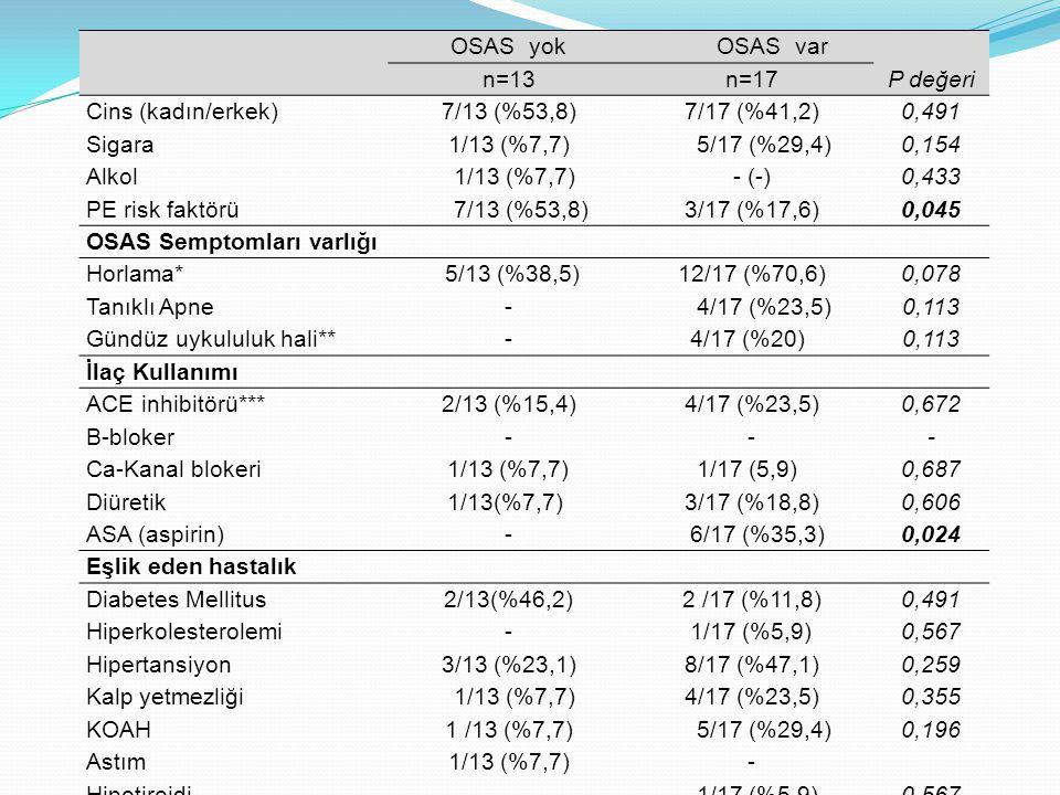 OSAS yok OSAS var n=13n=17P değeri Cins (kadın/erkek)7/13 (%53,8)7/17 (%41,2)0,491 Sigara1/13 (%7,7) 5/17 (%29,4)0,154 Alkol 1/13 (%7,7)- (-)0,433 PE