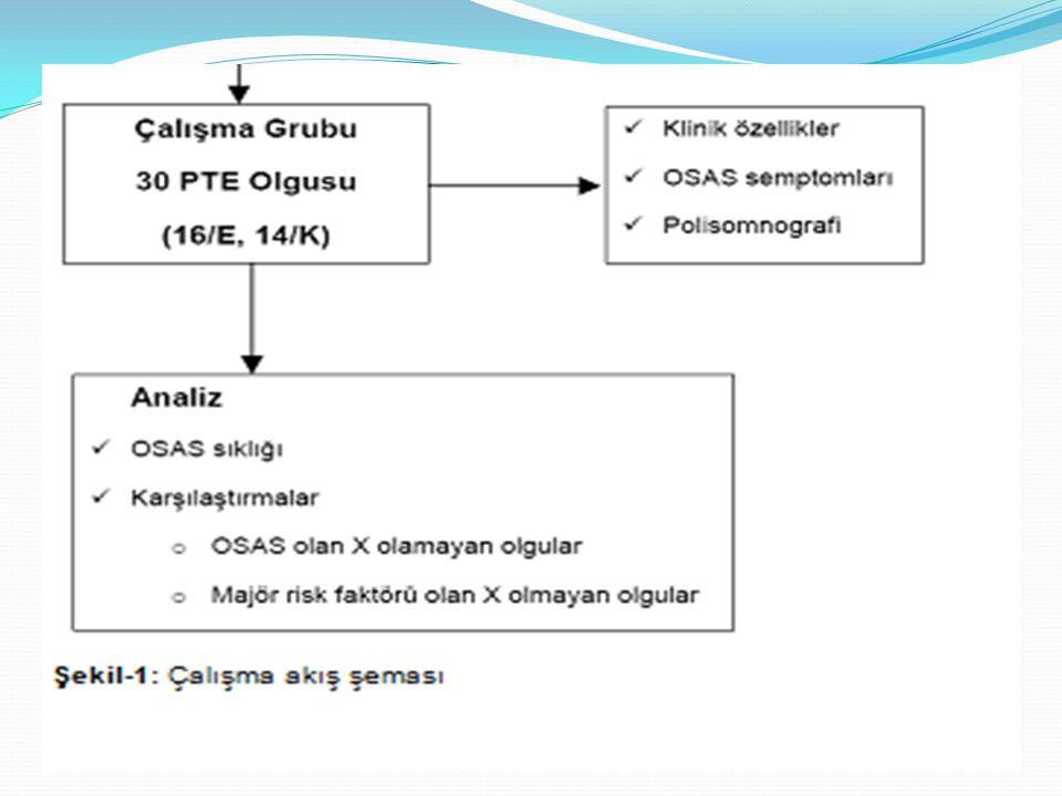 Eşlik eden hastalık Majör PTE risk faktörü yok Majör PTE risk faktörü var n=20n=10P değeri DM2/20 (%10)3 /10 (%30)0,300 Hiperkolesterolemi1/20 (%5)-0,567 HT7/20 (%35)4/10 (%40)0,548 KKY4/20 (%20)1/10 (%10 )0,640 KOAH5/20 (%25)1/10 (%10 )0,633 Astım1/20 (%5)-0,667 Hipotiroidi1/20 (%5)-0,667