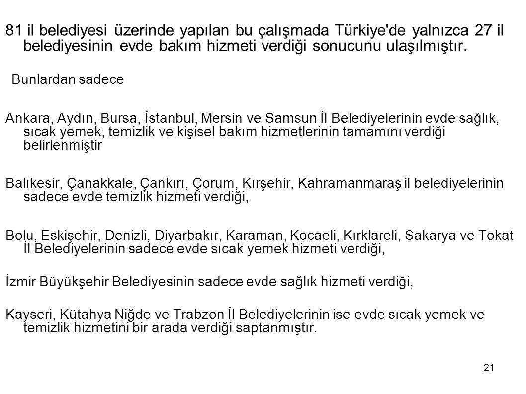 21 81 il belediyesi üzerinde yapılan bu çalışmada Türkiye'de yalnızca 27 il belediyesinin evde bakım hizmeti verdiği sonucunu ulaşılmıştır. Bunlardan