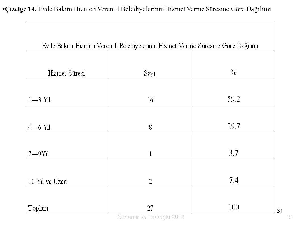 31 Çizelge 14. Evde Bakım Hizmeti Veren İl Belediyelerinin Hizmet Verme Süresine Göre Dağılımı Özdemir ve Esatoğlu 2014 31