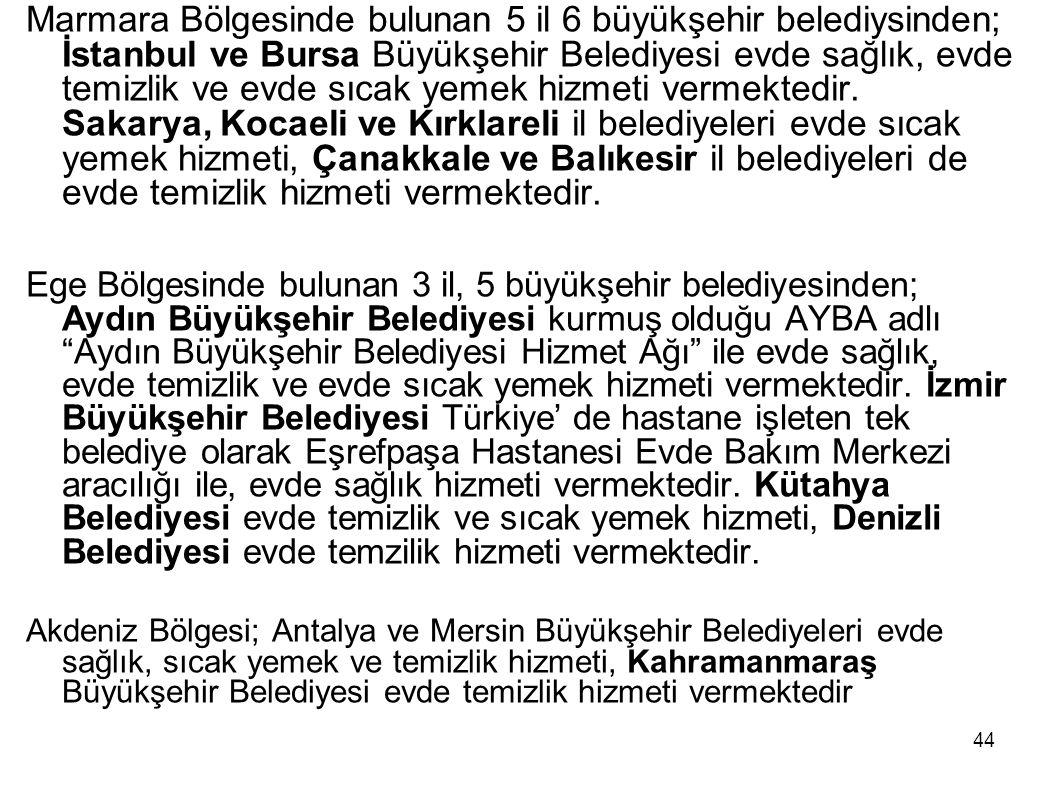44 Marmara Bölgesinde bulunan 5 il 6 büyükşehir belediysinden; İstanbul ve Bursa Büyükşehir Belediyesi evde sağlık, evde temizlik ve evde sıcak yemek