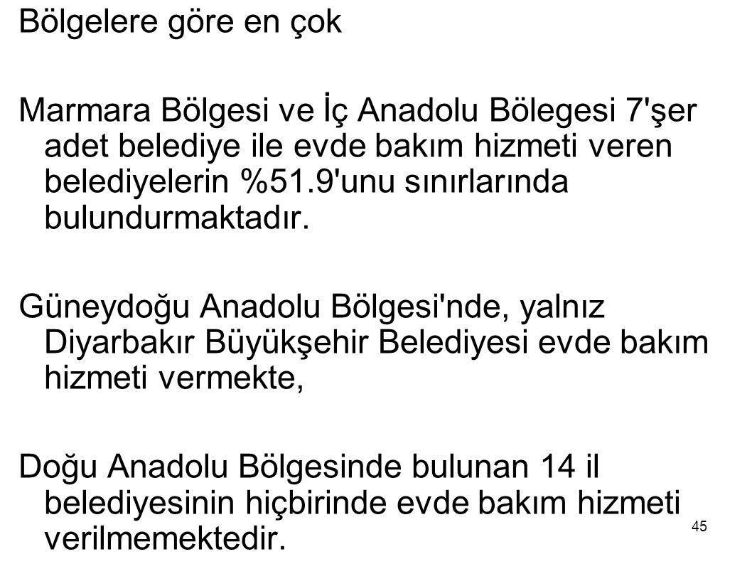45 Bölgelere göre en çok Marmara Bölgesi ve İç Anadolu Bölegesi 7'şer adet belediye ile evde bakım hizmeti veren belediyelerin %51.9'unu sınırlarında