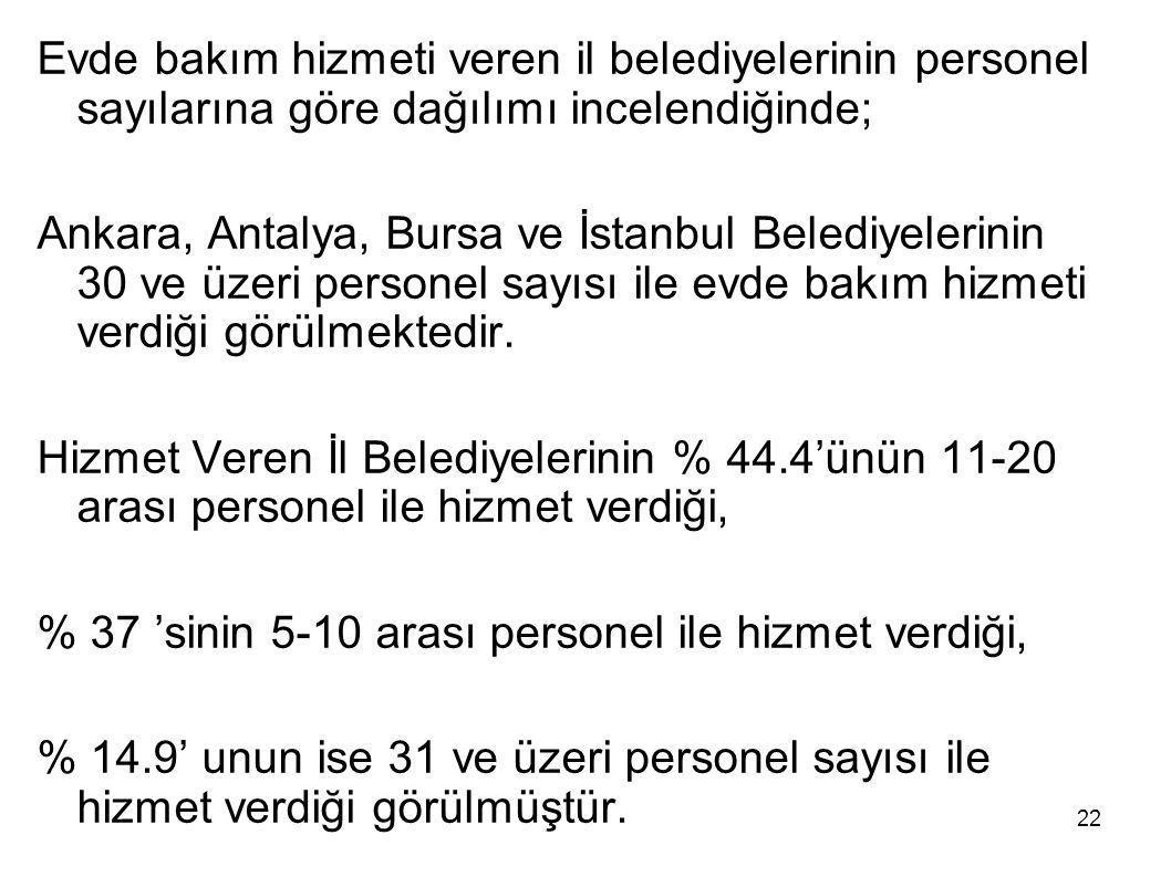 22 Evde bakım hizmeti veren il belediyelerinin personel sayılarına göre dağılımı incelendiğinde; Ankara, Antalya, Bursa ve İstanbul Belediyelerinin 30
