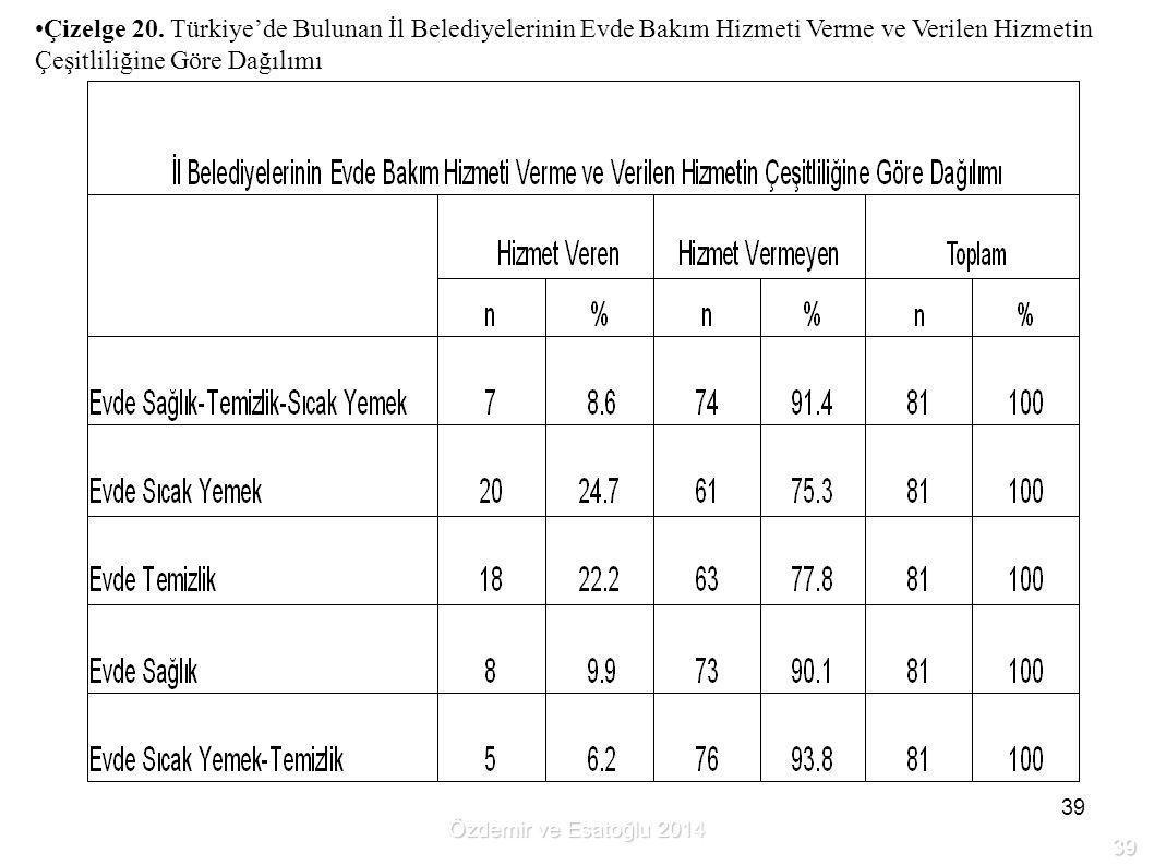 39 Çizelge 20. Türkiye'de Bulunan İl Belediyelerinin Evde Bakım Hizmeti Verme ve Verilen Hizmetin Çeşitliliğine Göre Dağılımı Özdemir ve Esatoğlu 2014