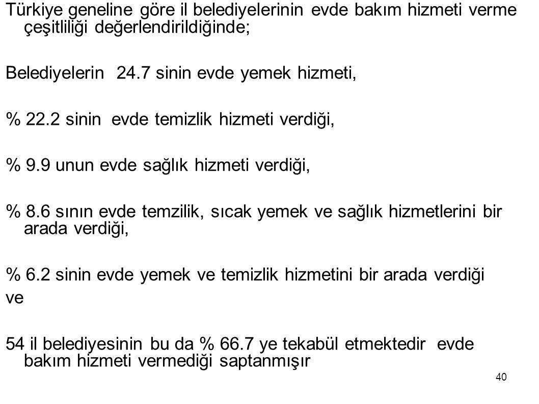 40 Türkiye geneline göre il belediyelerinin evde bakım hizmeti verme çeşitliliği değerlendirildiğinde; Belediyelerin 24.7 sinin evde yemek hizmeti, %