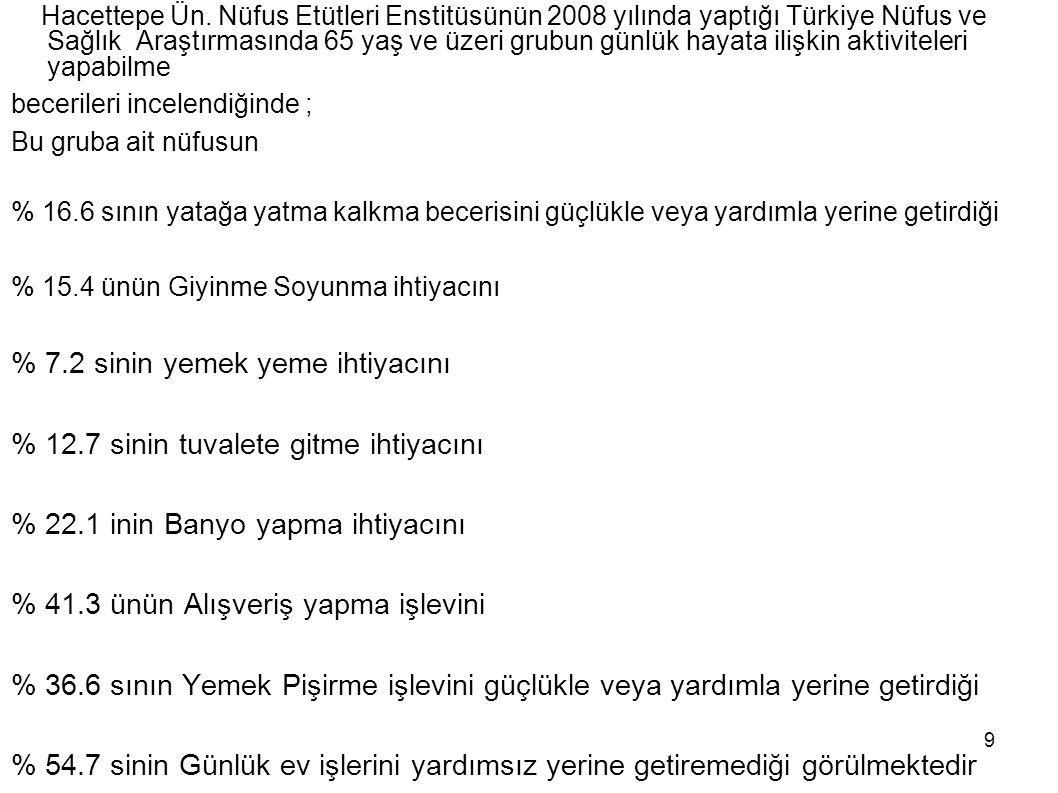 9 Hacettepe Ün. Nüfus Etütleri Enstitüsünün 2008 yılında yaptığı Türkiye Nüfus ve Sağlık Araştırmasında 65 yaş ve üzeri grubun günlük hayata ilişkin a