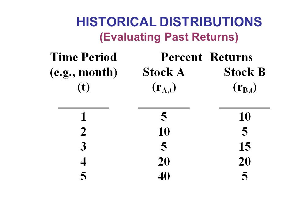 HISTORICAL DISTRIBUTIONS (Evaluating Past Returns)