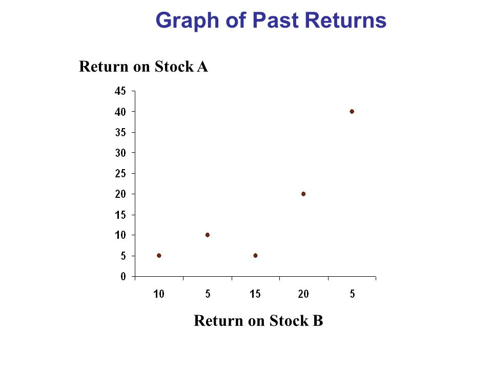 Graph of Past Returns Return on Stock A Return on Stock B
