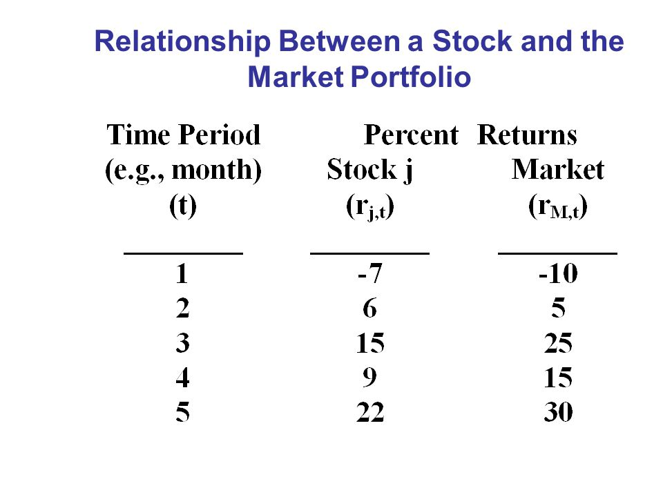 Relationship Between a Stock and the Market Portfolio