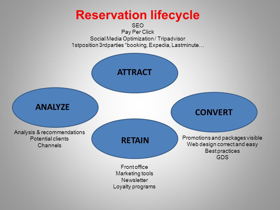 Reservation lifecycle SEO Pay Per Click Social Media Optimization / Tripadvisor 1stposition 3rdparties *booking, Expedia, Lastminute… ATTRACT CONVERT RETAIN ANALYZE Promotions and packages visible Web design correct and easy Best practices GDS Front office Marketing tools Newsletter Loyalty programs Analysis & recommendations Potential clients Channels